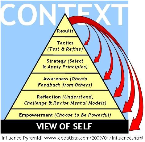 The Influence Pyramid 2.0