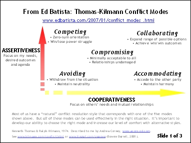 Conflict Modes and Managerial Styles