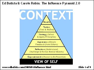 Influence Pyramid 2.0