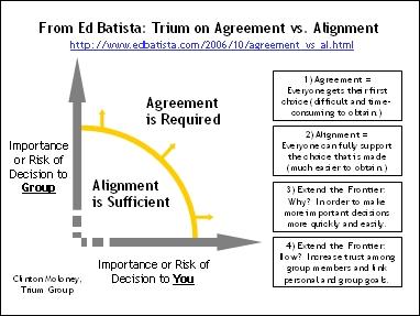 Trium on Agreement vs. Alignment