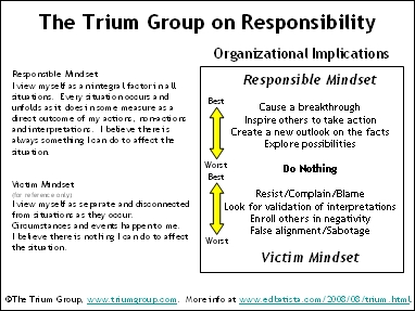 Trium on Responsibility