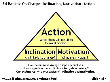 On Change: Inclination, Motivation, Action
