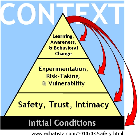 Safety, Trust, Intimacy