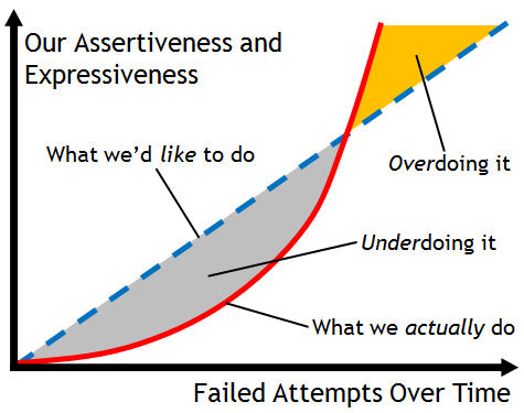 Assertiveness Over Time