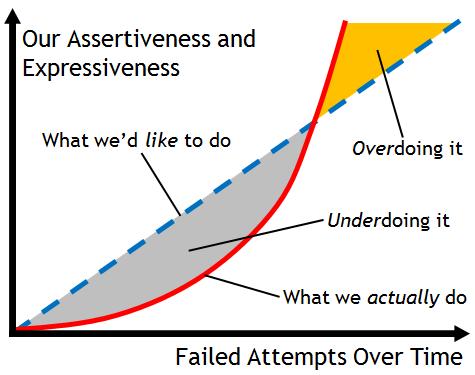 Assertiveness Over Time