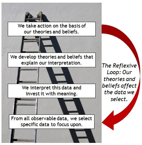 Reflexive Loop