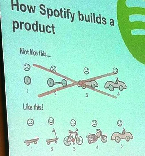 How Spotify Builds a Product