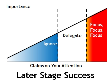 Later Stage Success